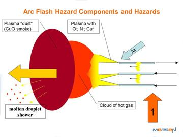 Arc Flash Potential Causes Figure 1